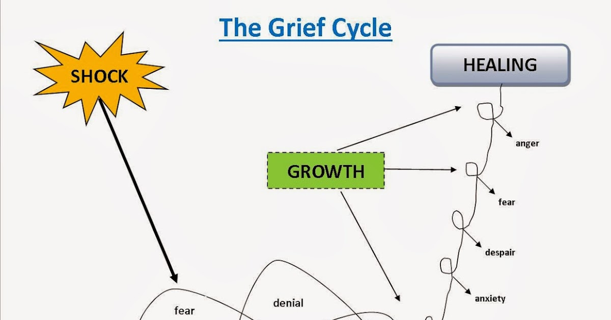 Transformed Healed And Restored Grief And Loss