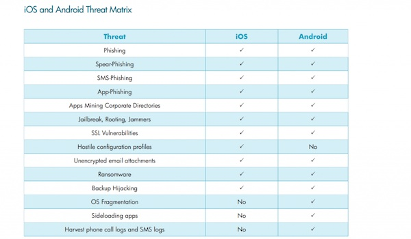 Android e iOs tienen casi el mismo nivel de seguridad