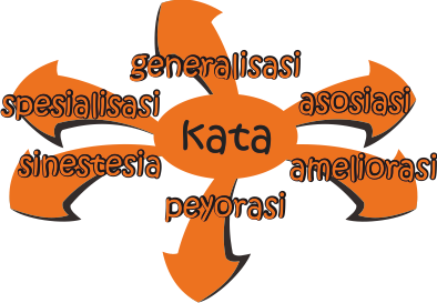perubahan makna kata dalam bahasa indonesia - Kumpulan Informasi
