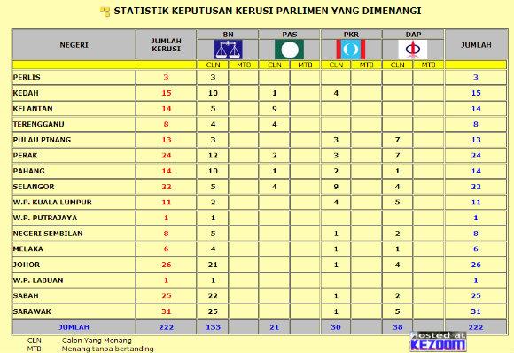 Keputusan Penuh Pilihanraya PRU13 2013 - Keputusan Penuh Pilihanraya PRU13 2013