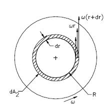 Ley de Newton de la viscosidad momento total dibujo ejercicio 4