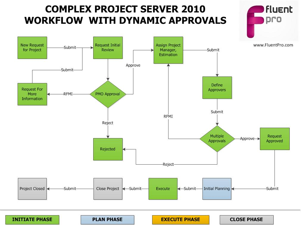 Project server 2010 dynamic approvals workflow for Project management workflow template