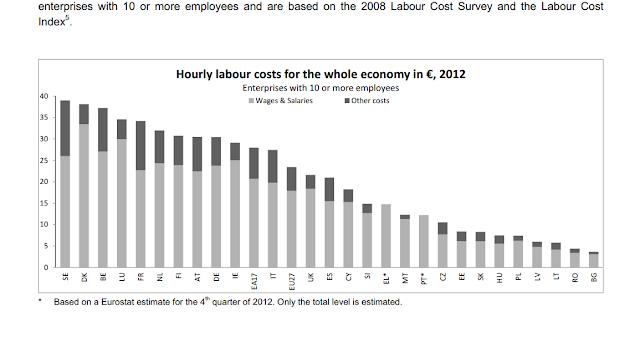 Costes laborales Europeos 2012 Eurostad