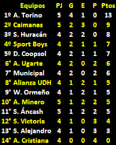 Tabla de Posiciones