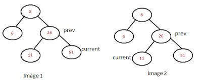 deleting a node from binary search tree