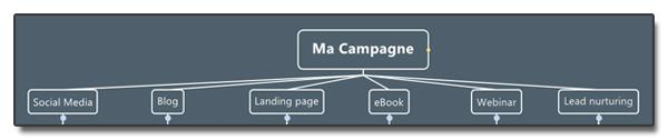 Exemple de campagne inbound