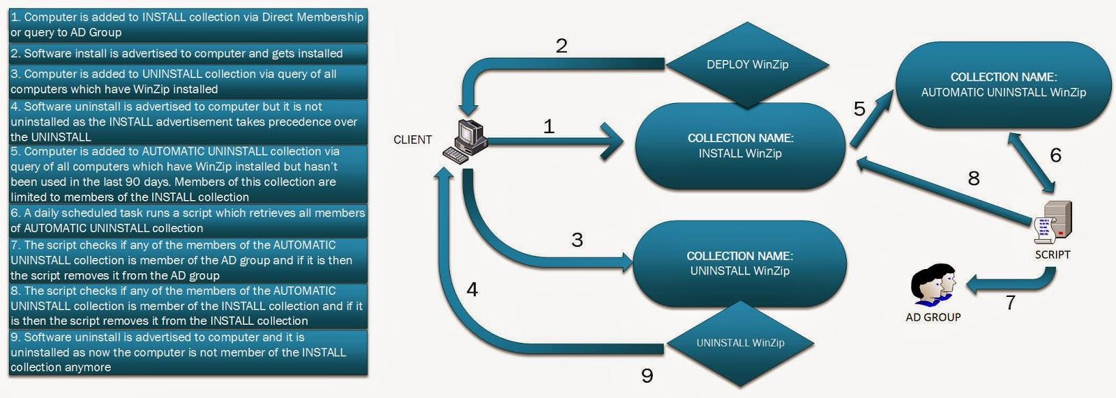 SCCM 2012 - Automatically uninstall unused applications | Felipe ...
