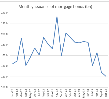 monthly+issuance+of+mortgage+bonds.png