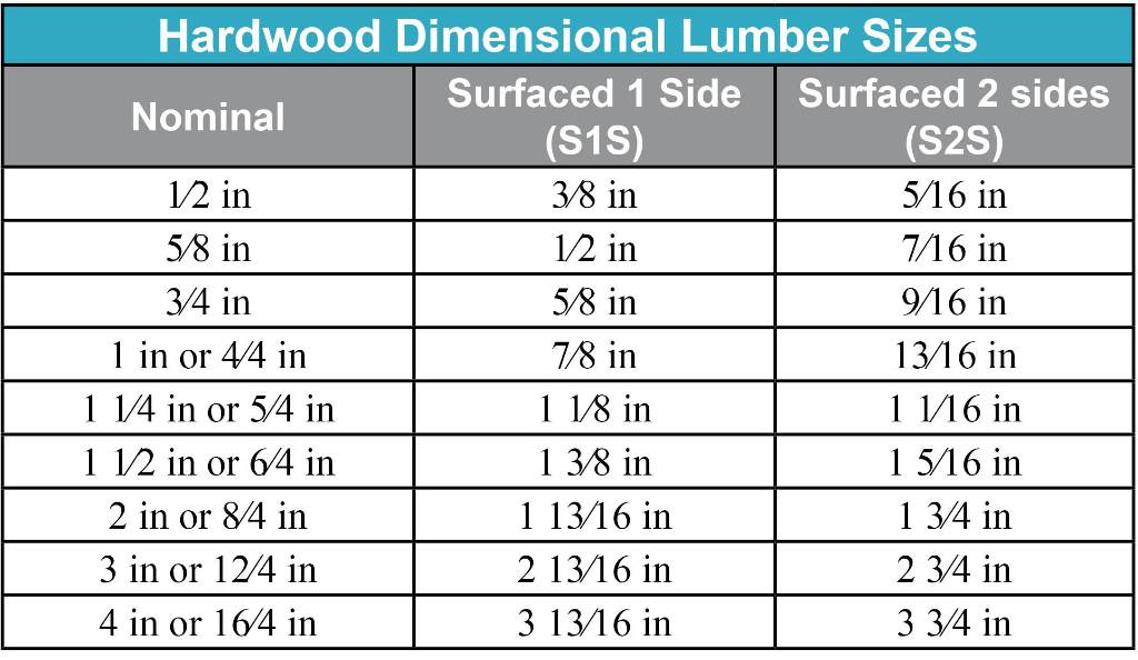 Hardwood Lumber Size Chart ~ Jrl woodworking free furniture plans and