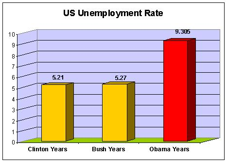 This is a chart of the average United States Unemployment Rates for