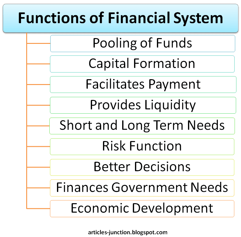 Functions of Financial System