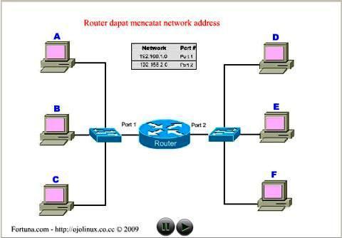 cara kerja router