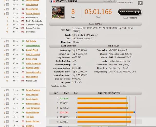 Championnats du monde TT 1/10 electronique 1-2+finales