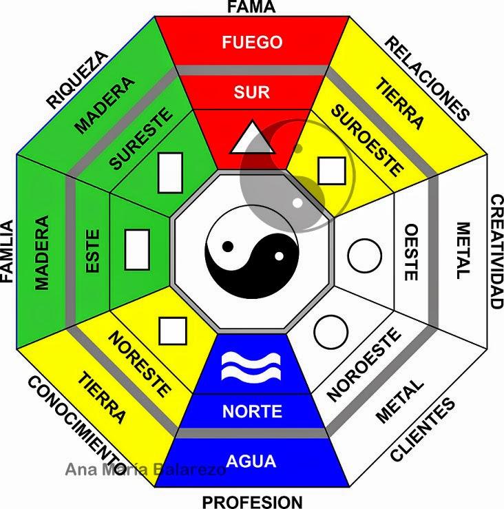 Feng shui colores para hogares ana maria balarezo - Feng shui que es ...