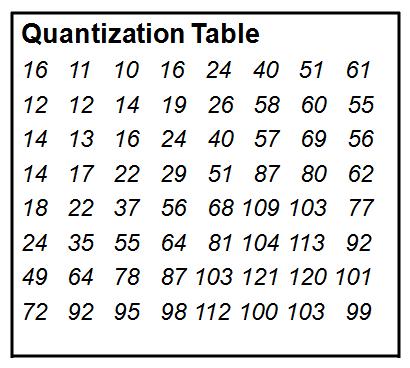 Tabel Kuantisasi pada JPEG