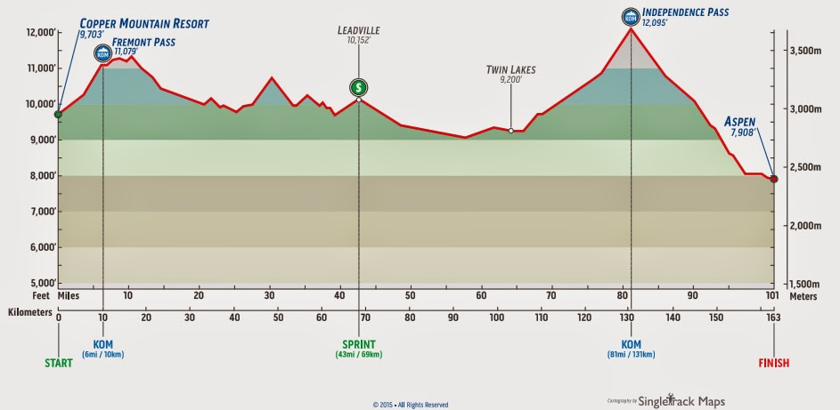Stage 3 profile map USA Pro Challenge 2015 Colorado