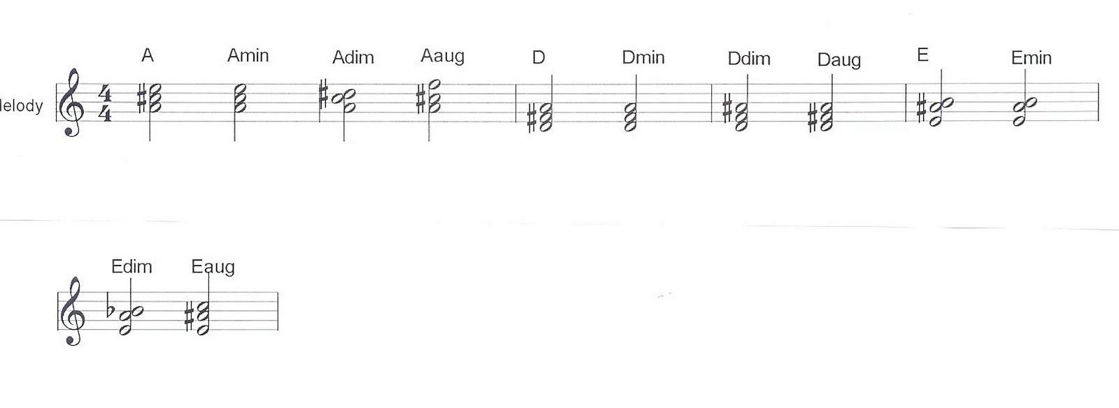 Playchordpiano123 bb and eb chords hexwebz Gallery
