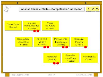 Visão da Competência Inovação Como Processo
