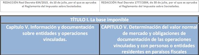 Tabla comparativa Real Decreto 634/2015, Reglamento del Impuesto sobre Sociedades R.D. 1777/2004