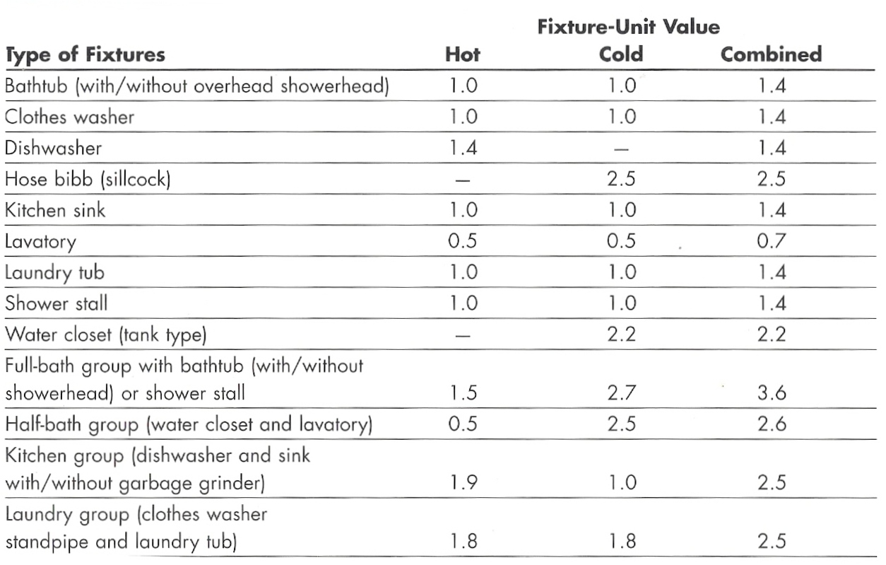 Water Supply: Water Supply Fixture Units Table