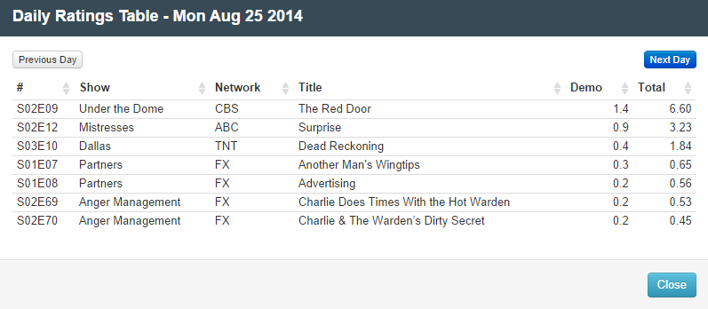 Final Adjusted TV Ratings for Monday 25th August 2014