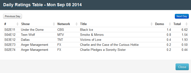 Final Adjusted TV Ratings for Monday 8th September 2014