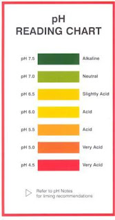 Gambar pH Indicator