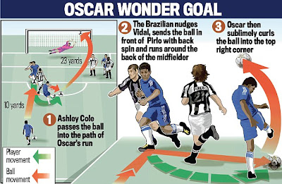 Oscar second goal
