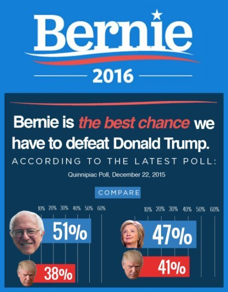 Bernie beats Trump by wider margins than Clinton