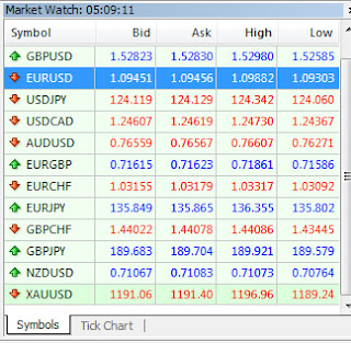 Gambar Market Watch pada Meta Trader