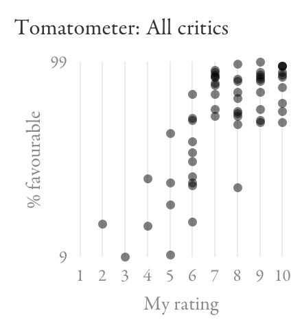 Scatter plot comparing Tomatometer to my ratings