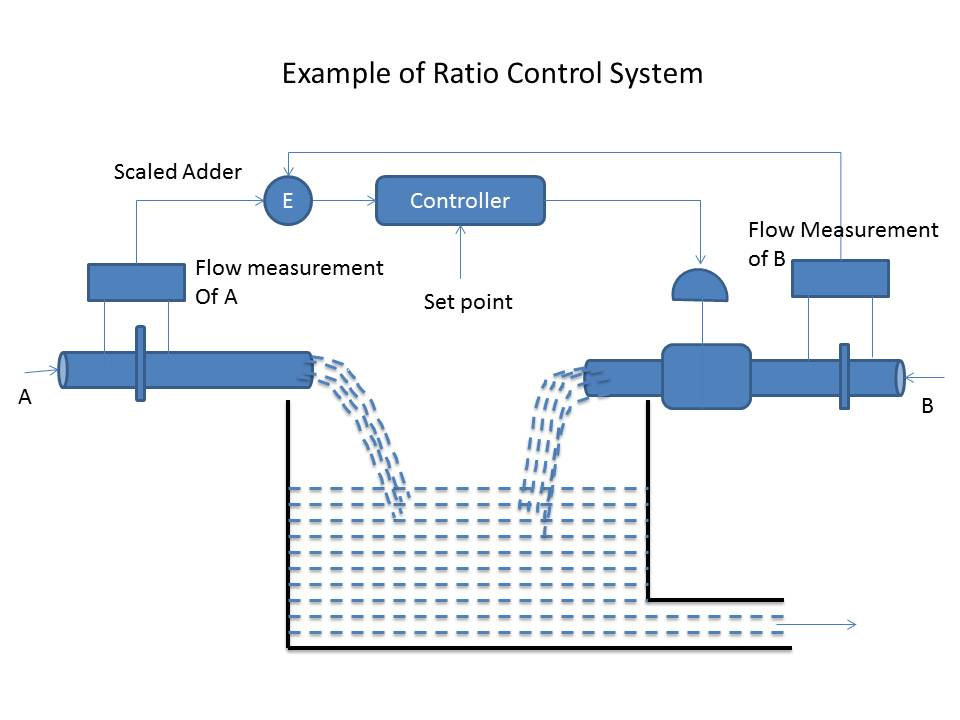 Ratio Control System Instrumentation And Control Engineering