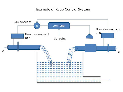 example of ratio control system