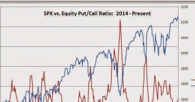 How do stock splits affect call options