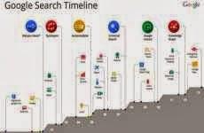 Hummingbird (Colibrí): el nuevo algoritmo de Google