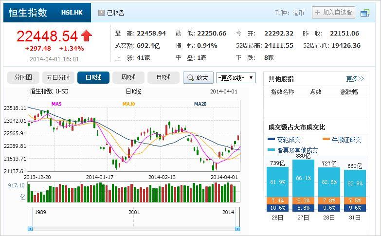 中国株コバンザメ投資 香港ハンセン指数20140401