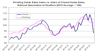 Pending vs Closed Home Sales