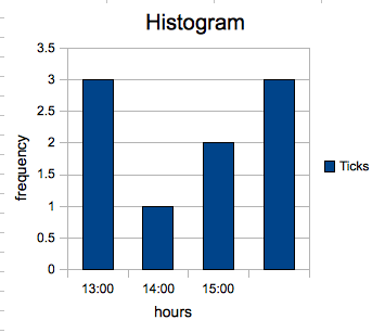 Andreas technical tidbits how to create a histogram in openoffice the goal ccuart Images