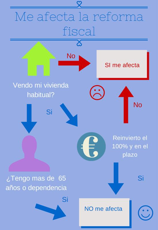 fiscalidad 2015 y ganancias patrimoniales