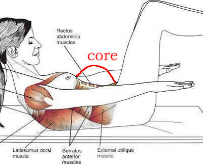 Zona Core en Pilates