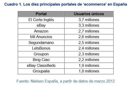el corte ingles , lider en comercio electronico en España