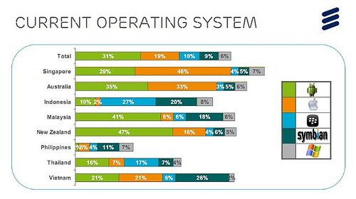 Current Operating System by Ericsson ConsumerLab