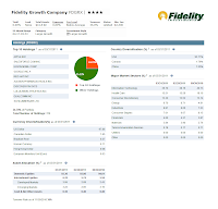 Fidelity Growth Company