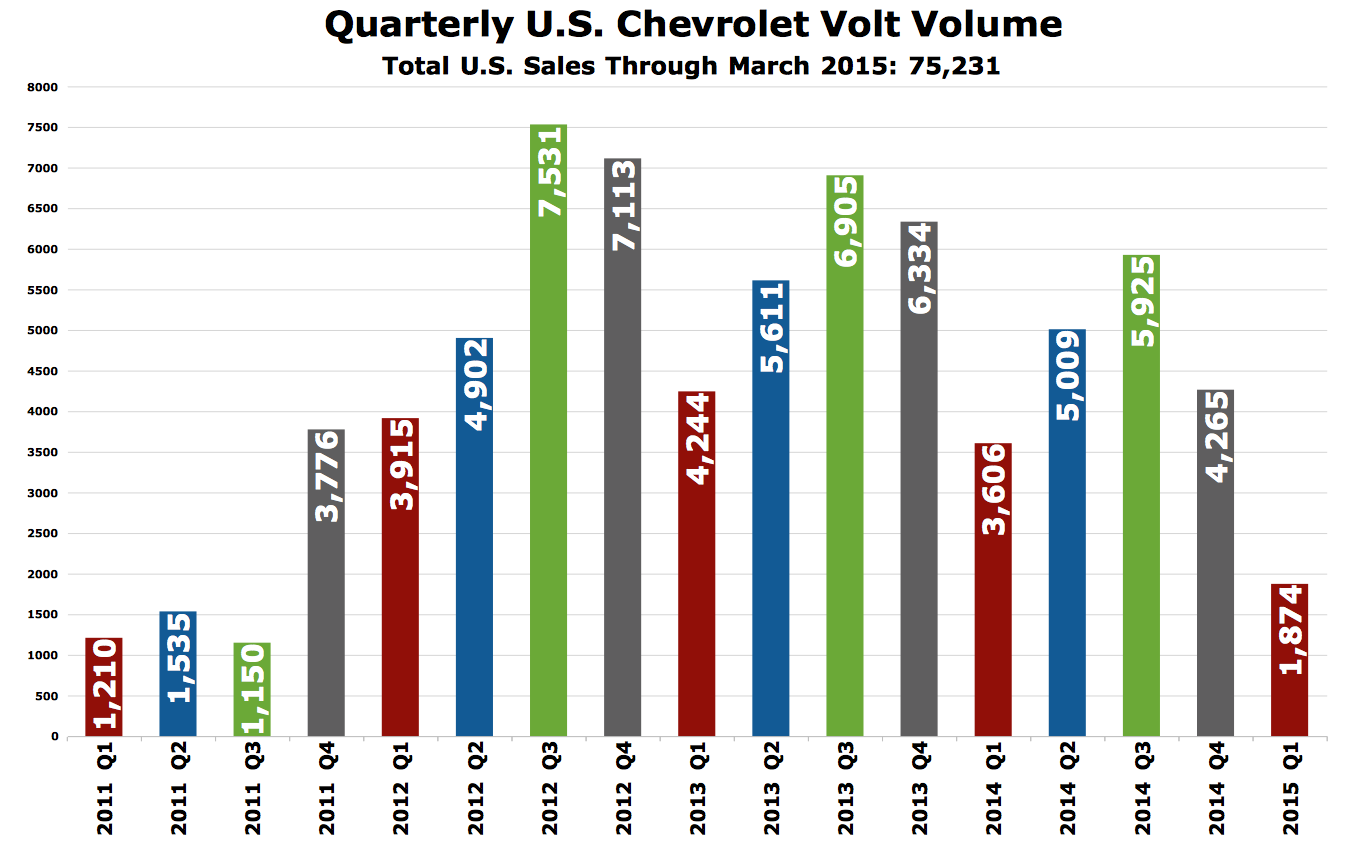 USA Chevrolet Volt Sales 2011-2015