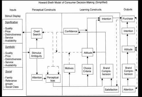 howard sheth consumer behavior model Howard sheth consumer behavior model an analysis on wahaha's marketing strategies in applying consumer behaviour theories hangzhou wahaha group is a private group of companies, featuring beverage products, which also has become one of major beverage producers in china.