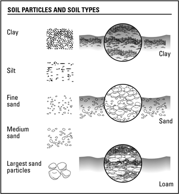 Janacek 39 s news december 2012 for Different types of soil and their characteristics