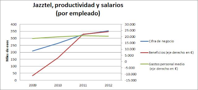 Productividad salrios en Jazztel