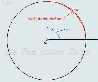 Ângulo de 90°. Mesma medida do arco de 90°, ou seja, 90/360 da circunferência