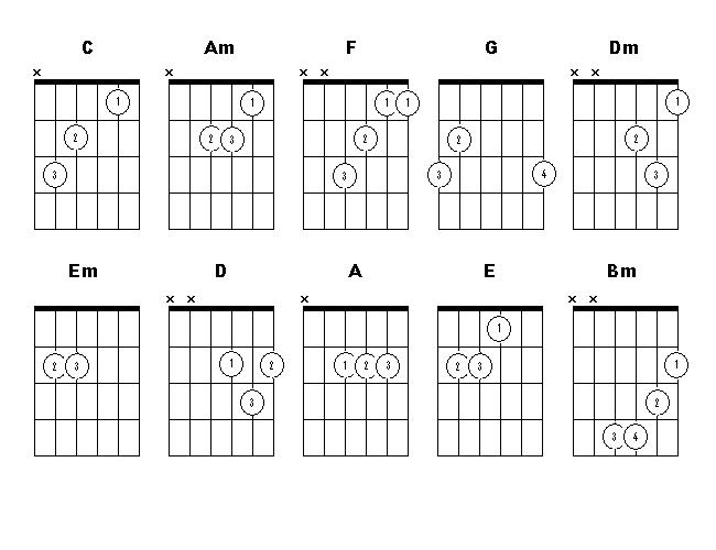 Dashing image inside printable guitar chords chart with finger numbers