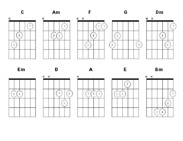 Guitar Lessons And Tips Basic Chords Directory